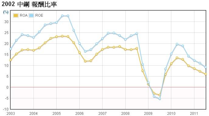 中鋼(2002)的ROE走勢