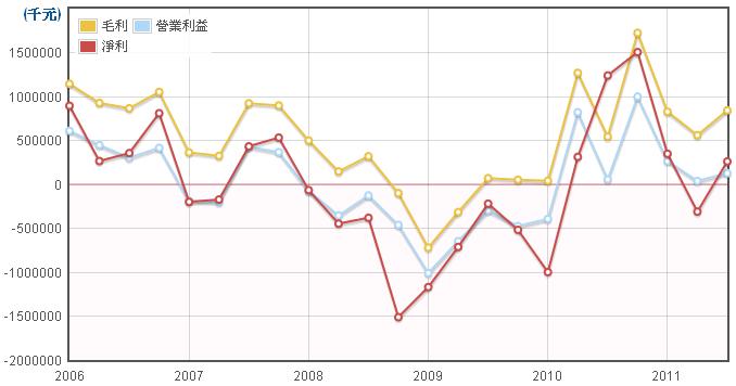 勝華(2384)損益項目走勢圖