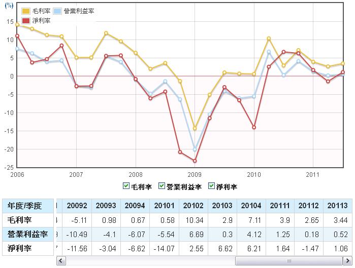 勝華(2384)毛利率、營業利益率、淨利率走勢圖