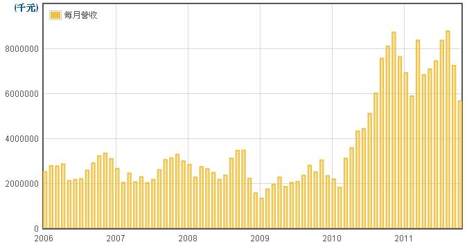 勝華(2384)每月營收走勢圖