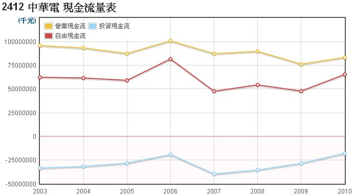 中華電(2412)的現金流量走勢