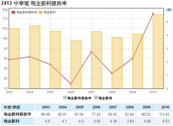 中華電(2412)的現金股利發放率走勢