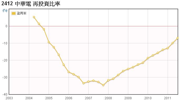 中華電(2412)的盈餘再投資率走勢