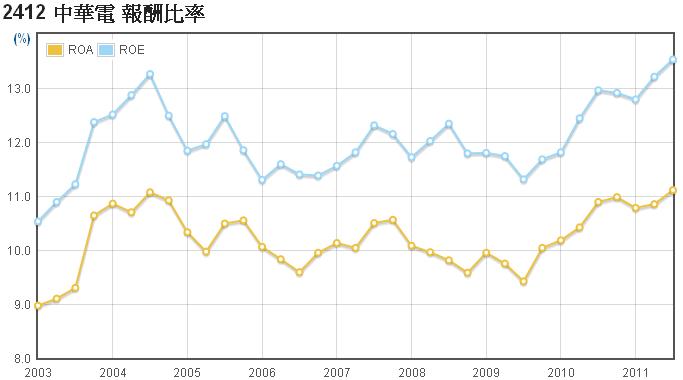 中華電(2412)的ROE走勢