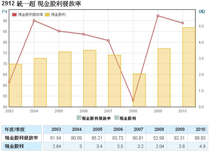 統一超(2912)現金股利發放率走勢圖
