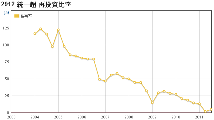 統一超(2912)盈餘再投資率走勢圖