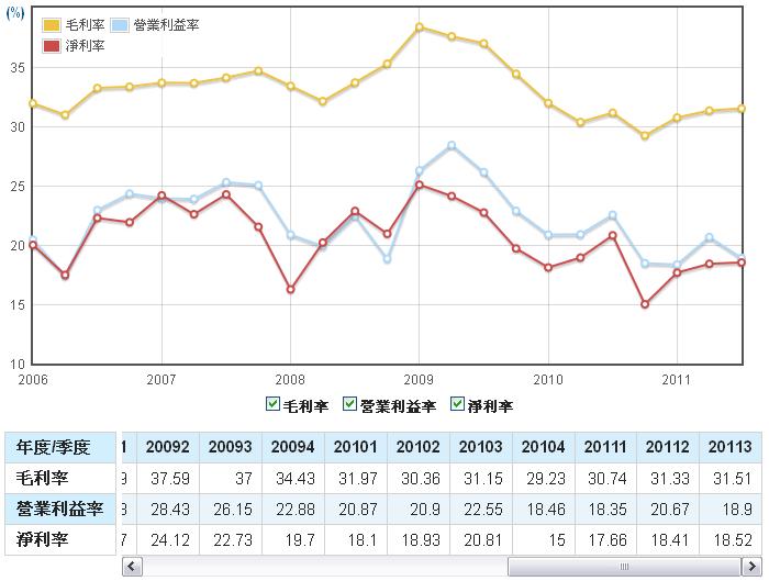 飛捷(6206)毛利率、營業利益率、淨利率走勢圖