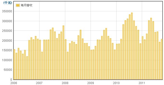 飛捷(6206)每月營業收入走勢圖
