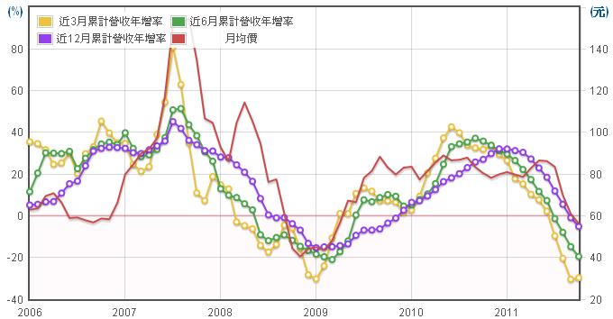 飛捷(6206)長短期營收年增率走勢圖