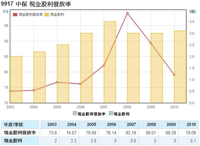 中保(9917)的股利發放率走勢