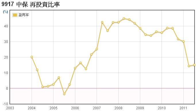 中保(9917)的盈餘再投資率走勢