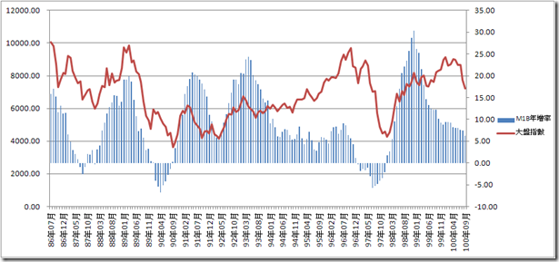 M1B年增率和股市關係