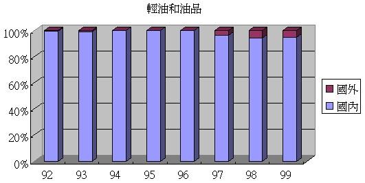 中碳(1723)的輕油和油品內外銷比例