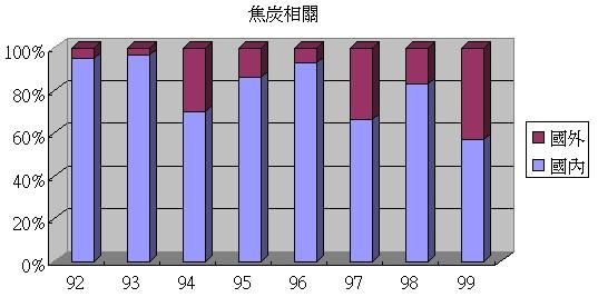 中碳(1723)的焦炭產品內外銷比例