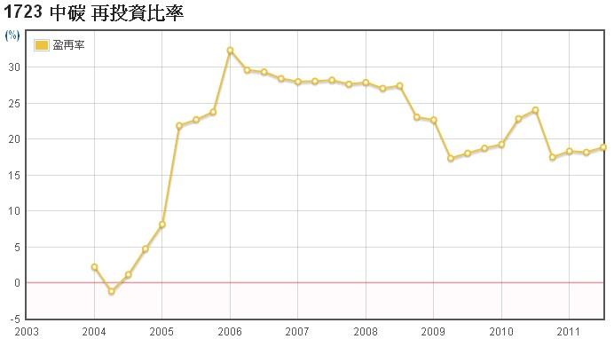 中碳(1723)的盈餘再投資率走勢