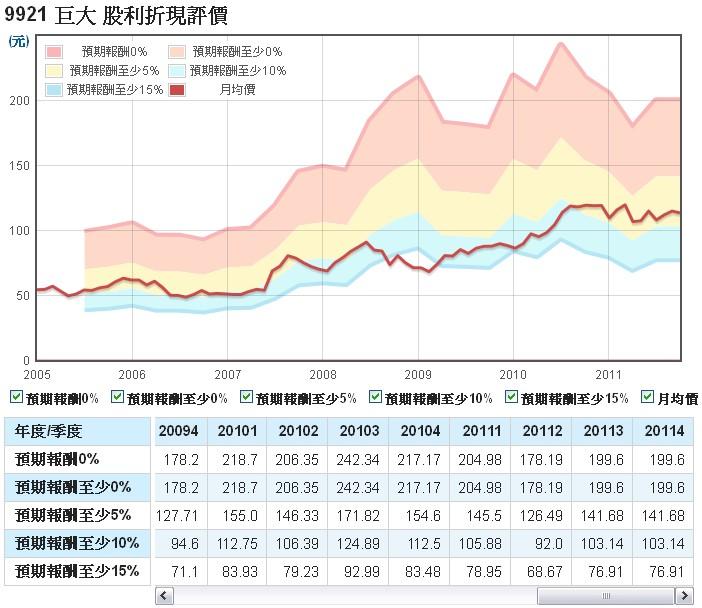 巨大(9921)的股利折現評價走勢