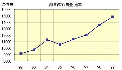 巨大(9921)的台灣廠每輛自行車平均單價走勢