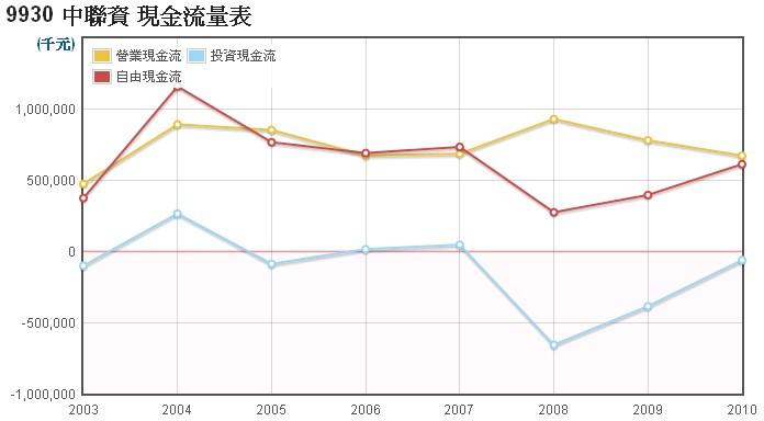 中聯資(9930)的現金流量走勢