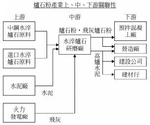 中聯資(9930)的產業鏈圖
