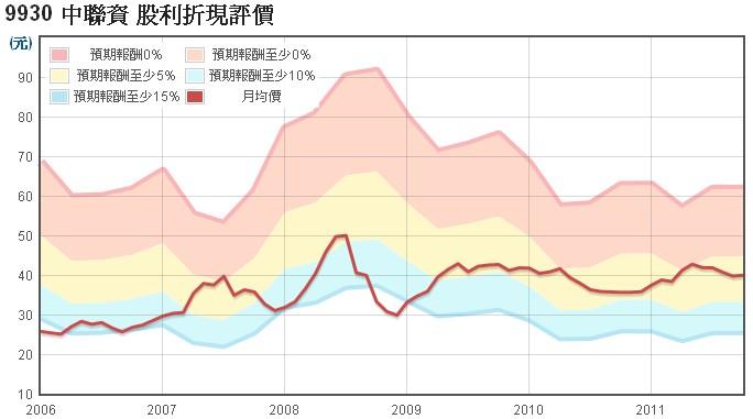 中聯資(9930)的股利折現評價走勢