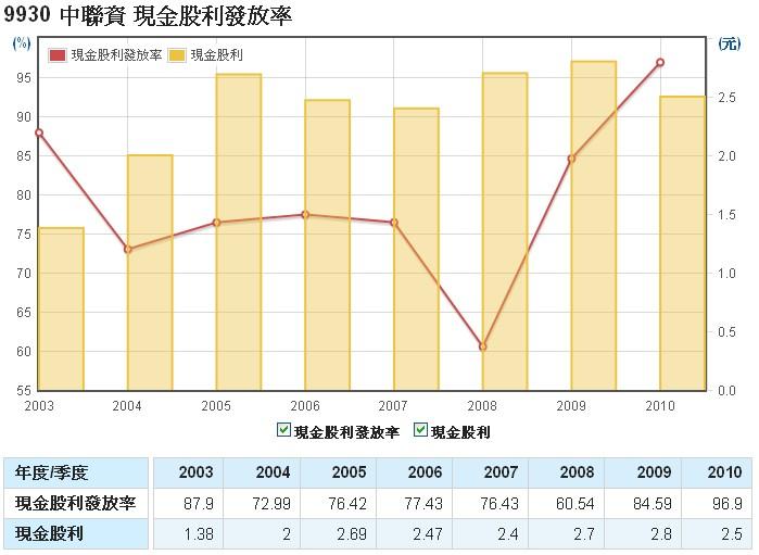 中聯資(9930)的現金股利發放率走勢