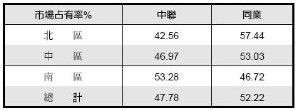 中聯資(9930)的市場占有率