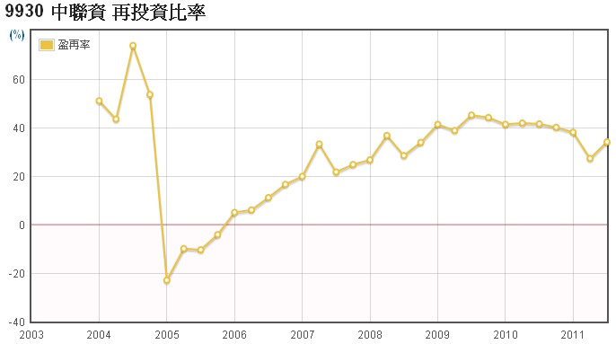 中聯資(9930)的盈餘再投資率走勢