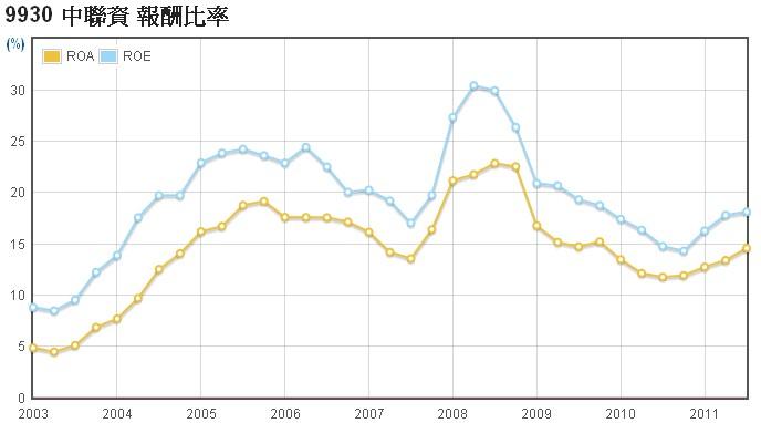 中聯資(9930)的ROE走勢