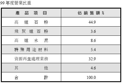 中聯資(9930)的業務佔營收比例