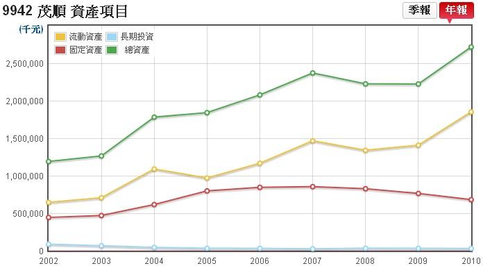 茂順(9942)的合併資產項目走勢