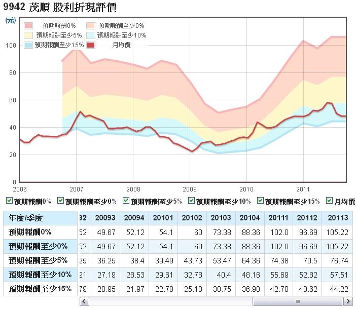 茂順(9942)的股利折現評價走勢