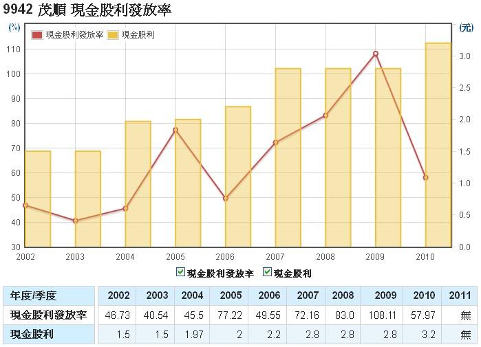 茂順(9942)的股利發放率走勢