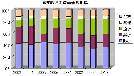 茂順(9942)的銷售區域比例走勢