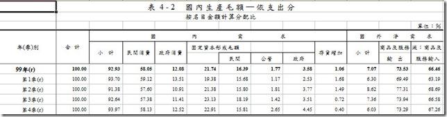 台灣GDP組成