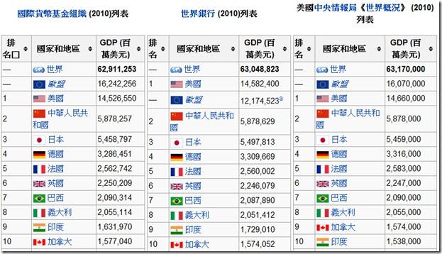 國家GDP排名