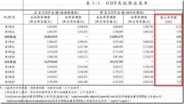 GDP年增率預估