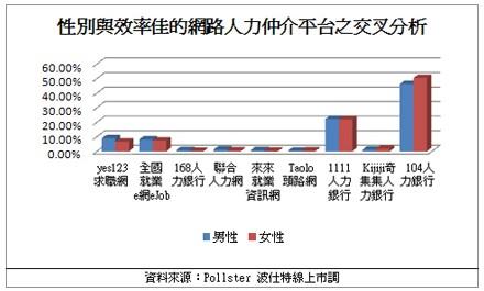 2009年求職管道調查2