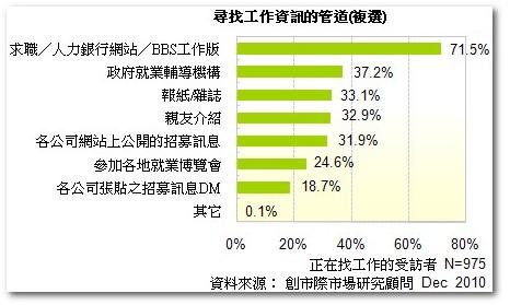 2010年求職管道調查