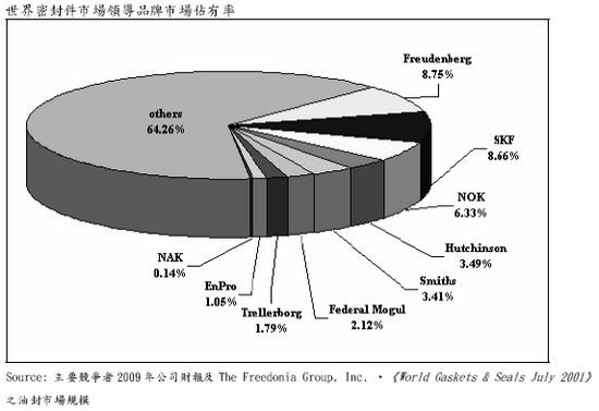 茂順(9942)的市佔率走勢
