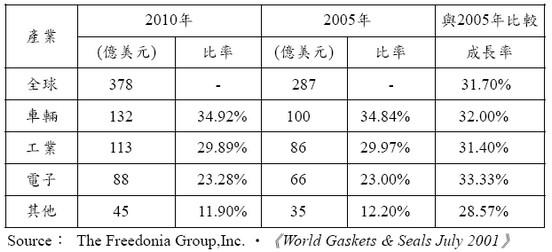 全球密封件市場成長率走勢