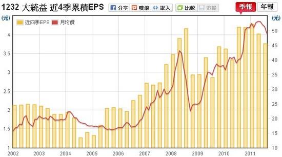 大統益(1232) EPS v.s 股價走勢