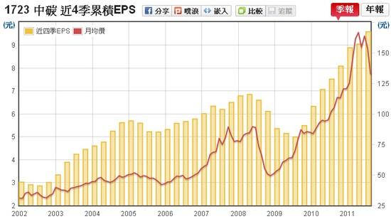 中碳(1723) EPS v.s 股價走勢