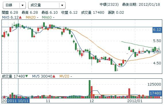 中環(2323) 股價走勢