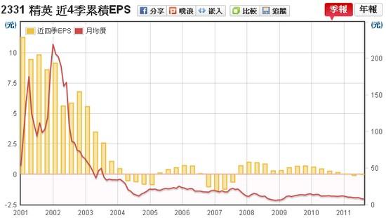 精英(2331) EPS v.s 股價走勢