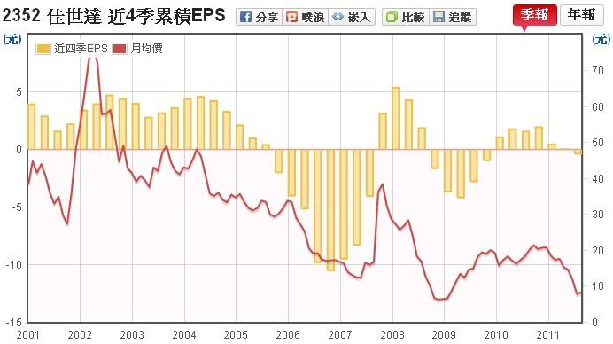 佳世達(2352) EPS v.s 股價走勢