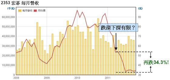 宏碁(2535)月均價走勢