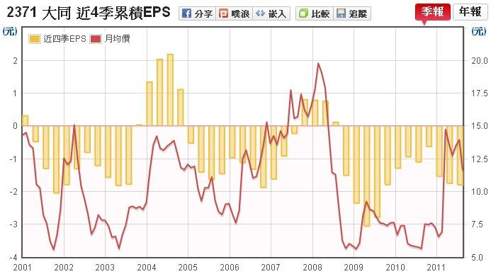 大同(2371) EPS v.s 股價走勢