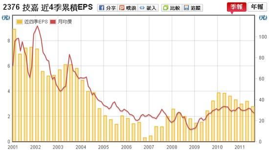 技嘉(2376) EPS v.s 股價走勢