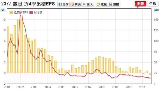 微星(2377) EPS v.s 股價走勢
