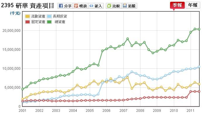 研華(2395)的非合併資產走勢